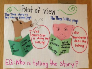 Follow these four steps to effectively teach point of view and your students will be pros at identifying, describing and creating points of view.
